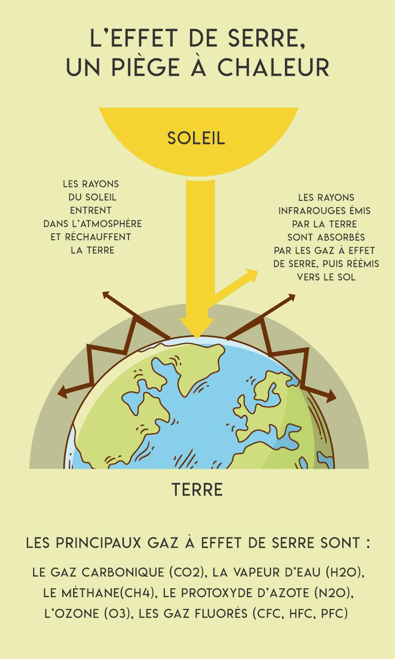 infographie expliquant l'effet de serre