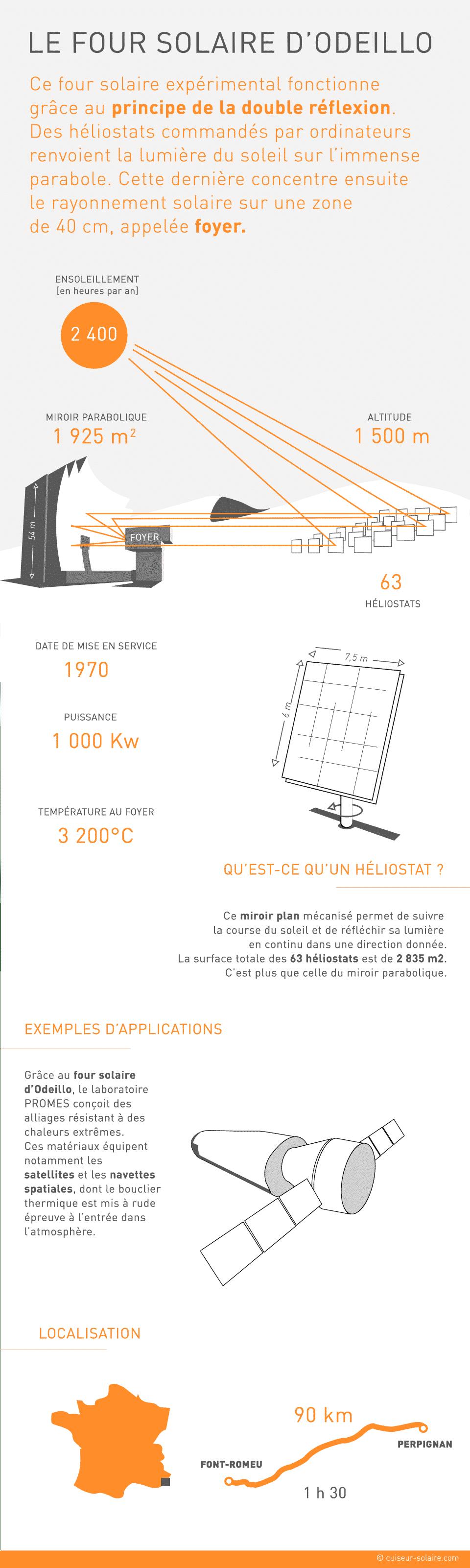 infographie four solaire odeillo